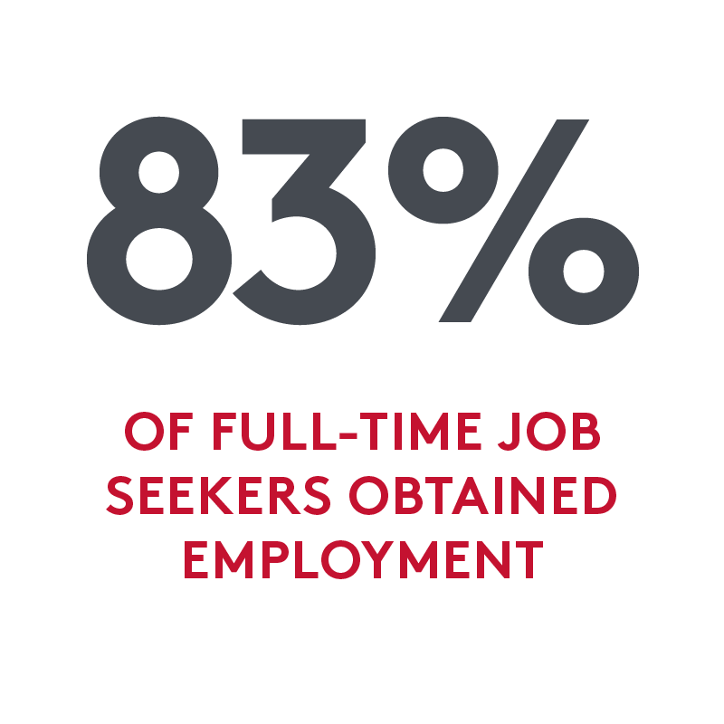 83% of full-time job seekers obtained employment