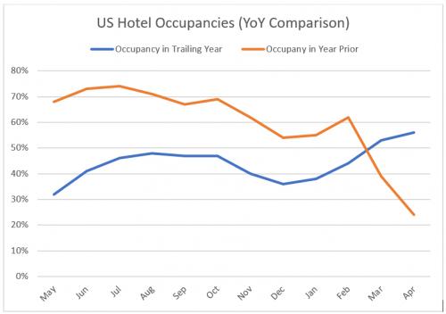 US-Hotel-Occupancies-YoY-Comparison-500×352.png